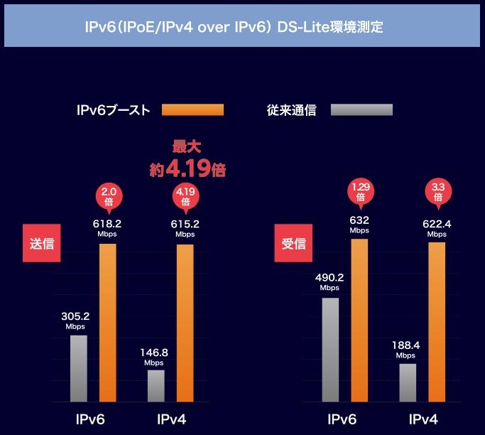 DS-Lite環境測定
