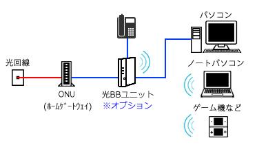 Softbank光オプション
