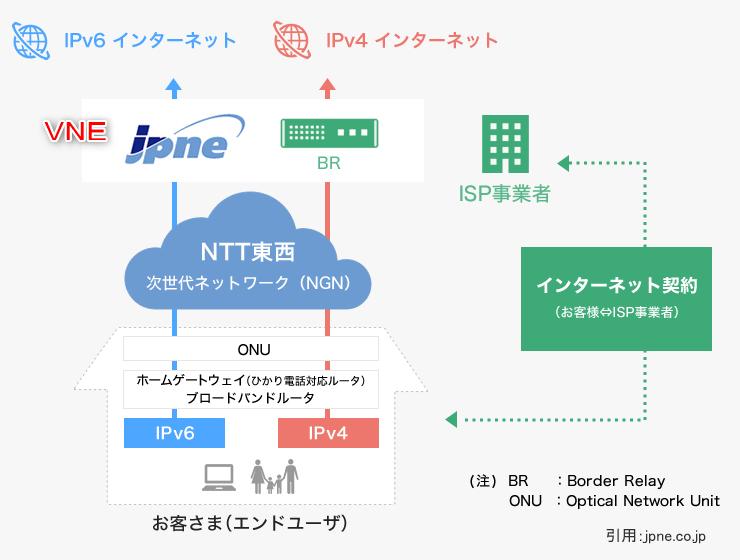 VNE事業者IPv6