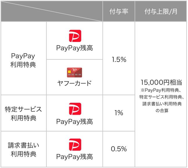 paypay利用特典