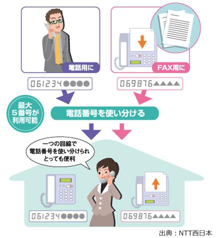 NTT追加番号