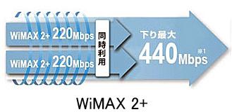 WiMAX440M