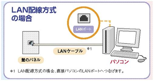LAN方式
